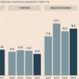 Nel 2016, in Italia ci sono quattro milioni di individui in povertà assoluta, che rappresentano il 7,9% dell'intera popolazione. Le persone in povertà relativa sono, invece, otto milioni, il 14% […]