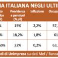 ROMA – Il prodotto interno lordo italiano tornerà alla fine dell'anno sotto i livelli del 2000, quando l'economia del nostro Paese cresceva del 4%. Dieci anni più tardi, nel 2010, […]