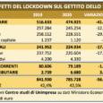 ROMA – Lo studio dell'associazione che analizza gli effetti sulle finanze dello Stato, del blocco delle attività economiche, a causa della pandemia. Crollo del gettito dagli 849 miliardi del 2019 […]