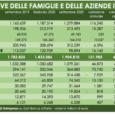 """Indagine del Centro studi: boom di denaro lasciato nelle banche col lockdown. Le """"riserve"""" degli italiani sono arrivate, a settembre 2020, a quota 1.904 miliardi di euro – ben oltre […]"""