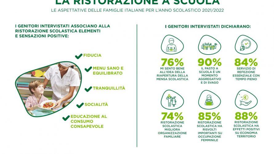 La ricerca condotta da IPSOS per l'Osservatorio CIRFOOD DISTRICT rileva che le famiglie italiane guardano con favore alla riapertura delle mense scolastiche, in quanto consapevoli del valore del pasto a […]